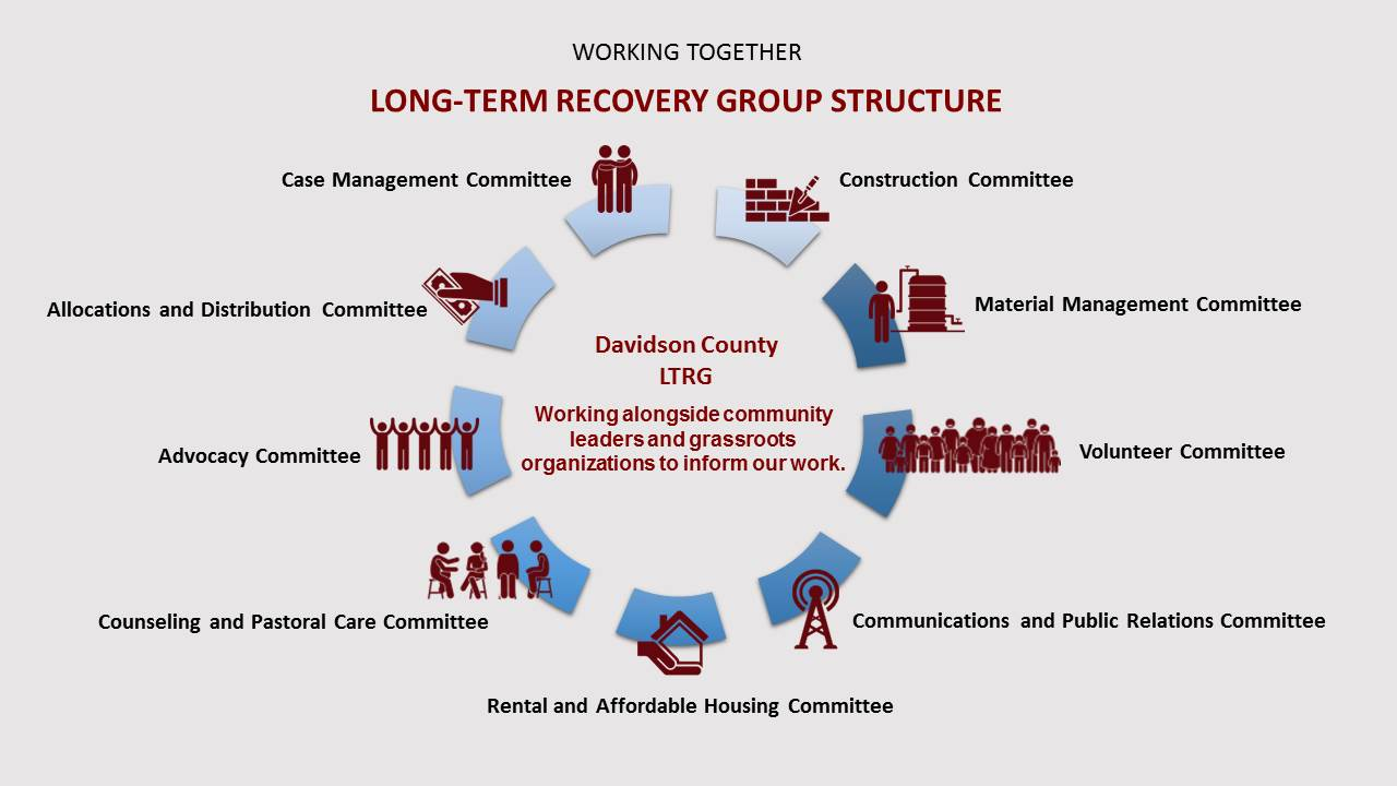 LTRG-GroupStructure