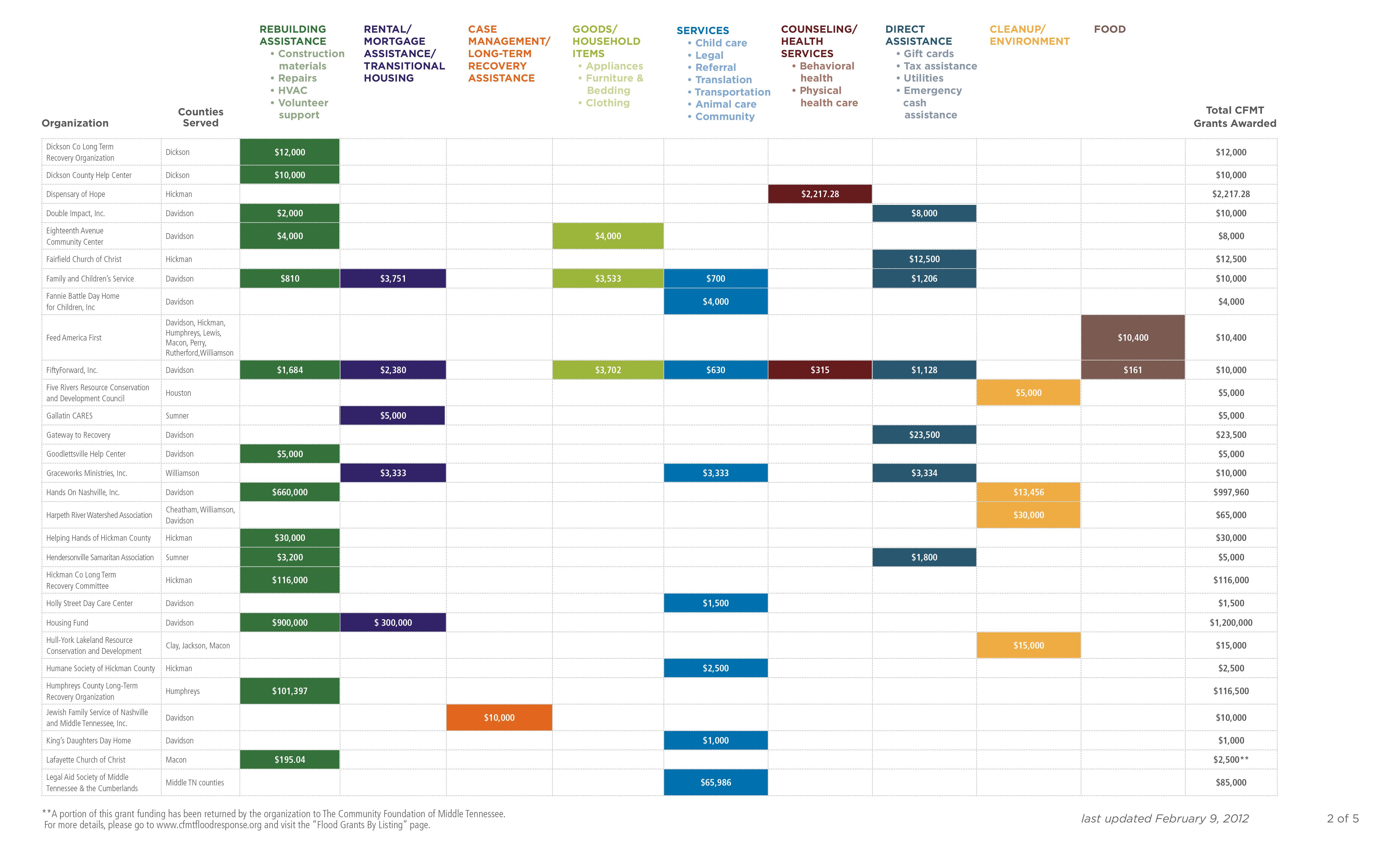 2012_Grantee_Chart_Broad_Categories_2-9-12-2