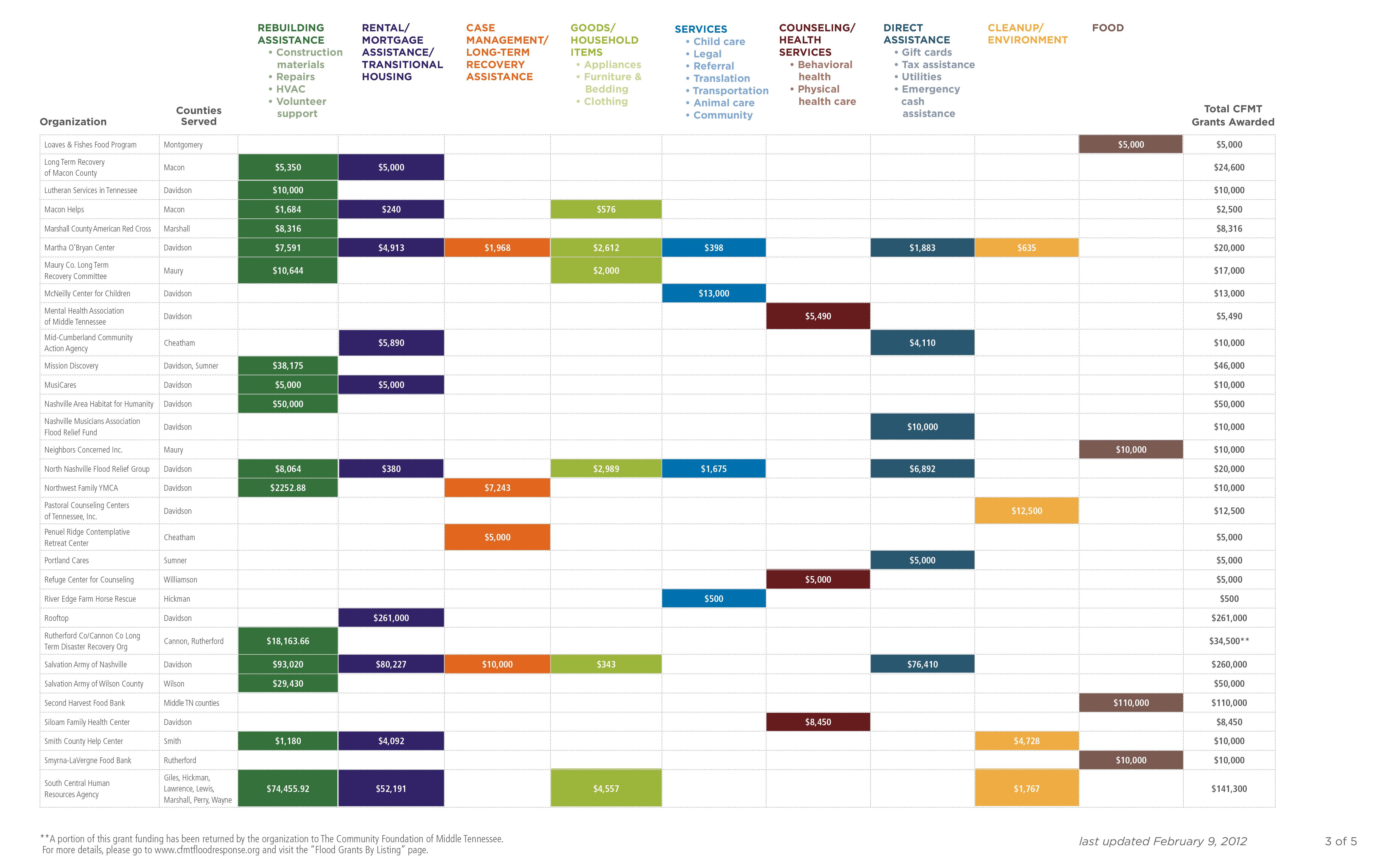 2012_Grantee_Chart_Broad_Categories_2-9-12-3