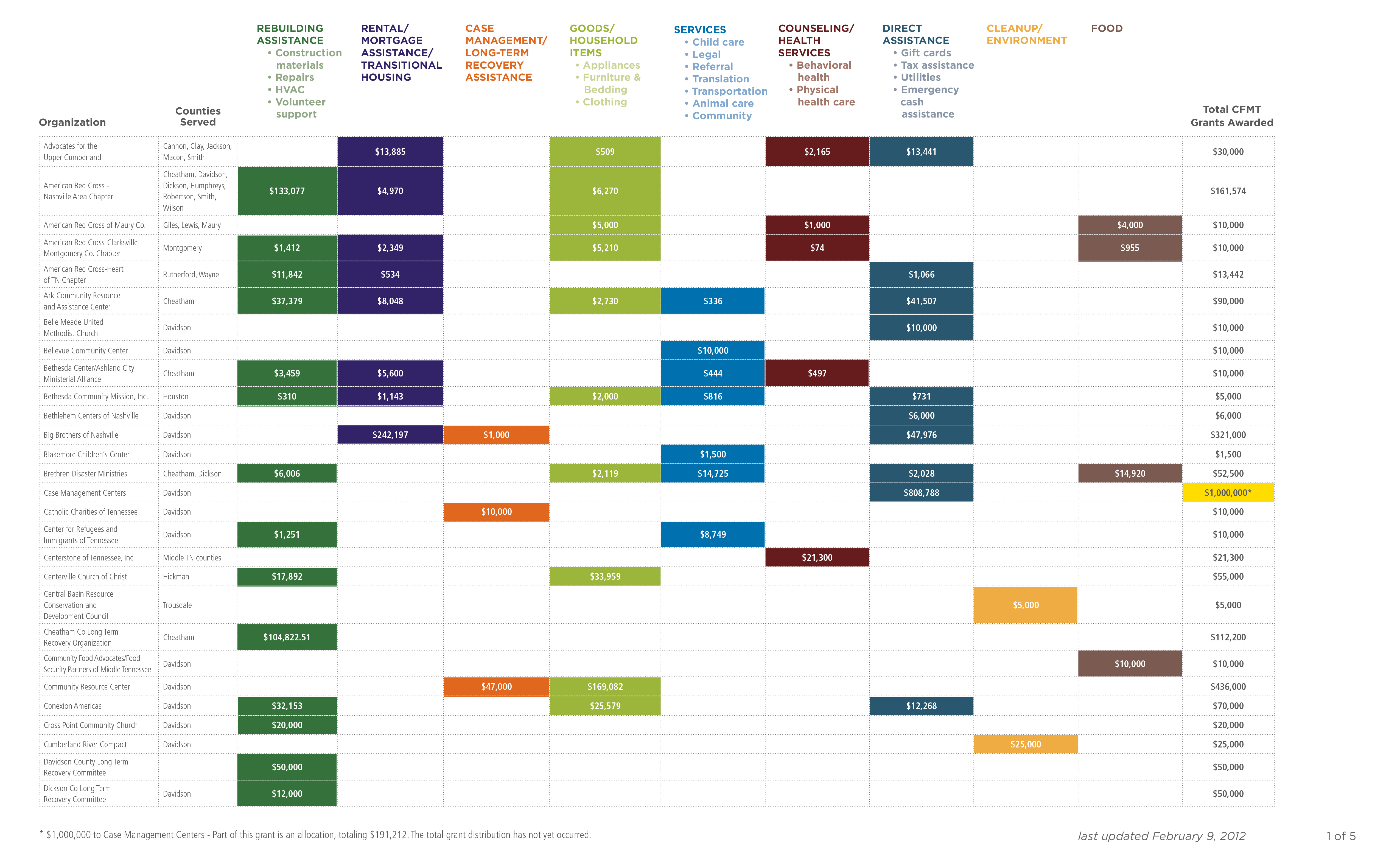 2012_Grantee_Chart_Broad_Categories_2