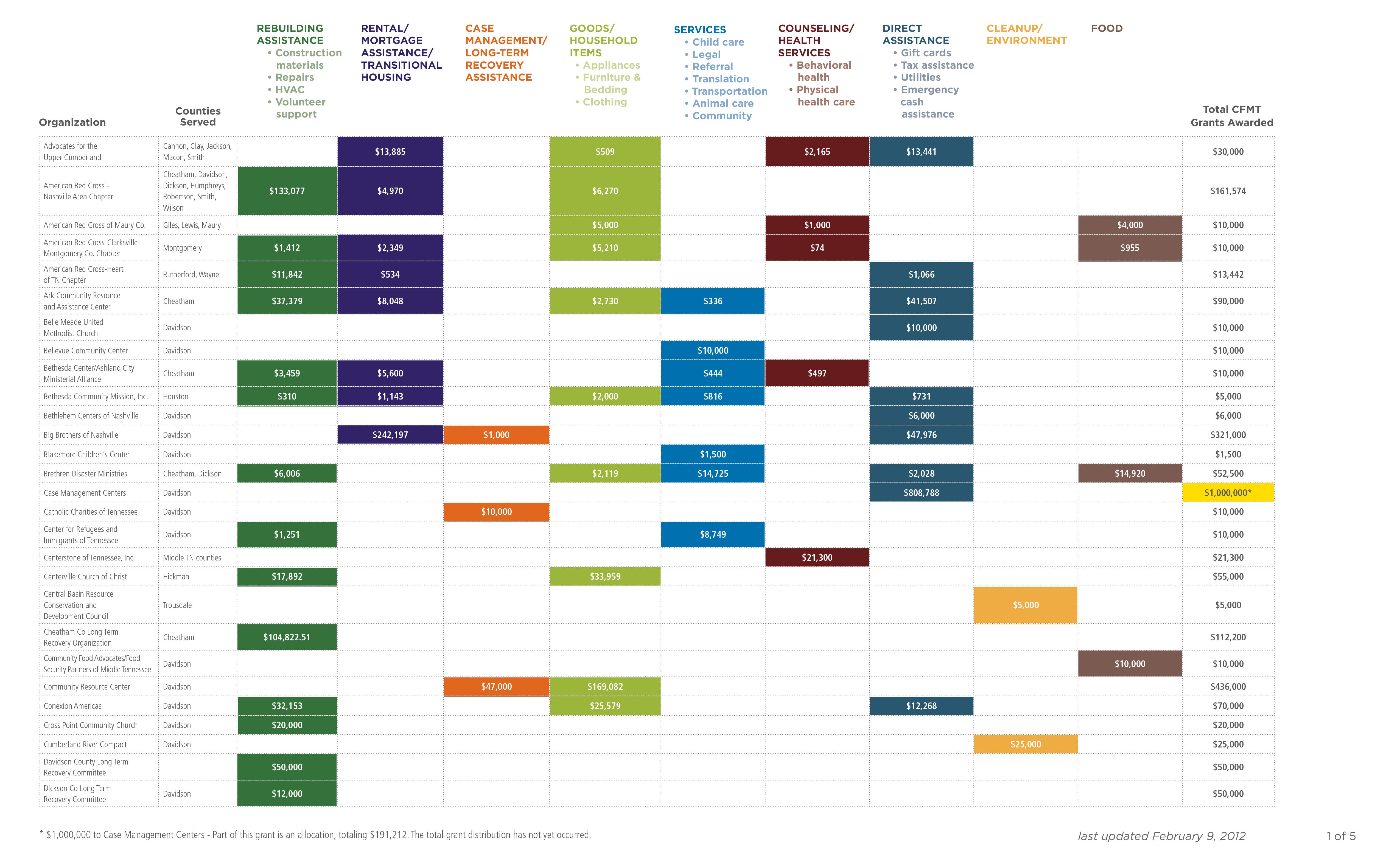 2012_Grantee_Chart_Broad_Categories_2