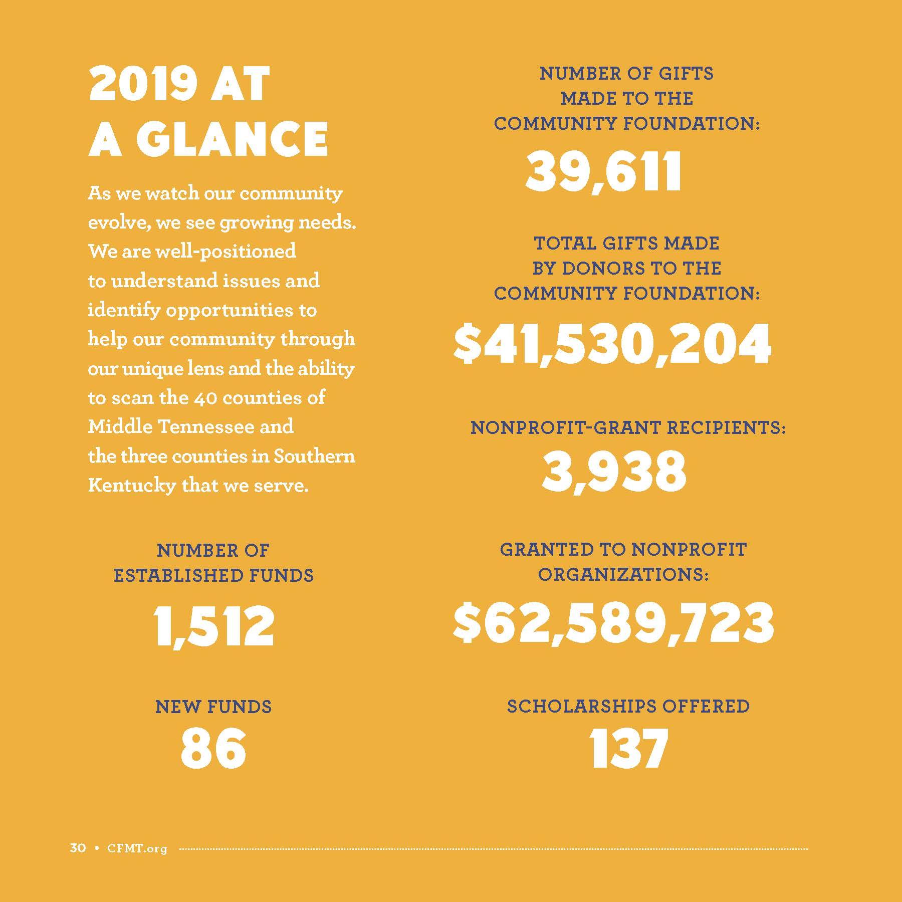 CFMT 2019 Financials 2